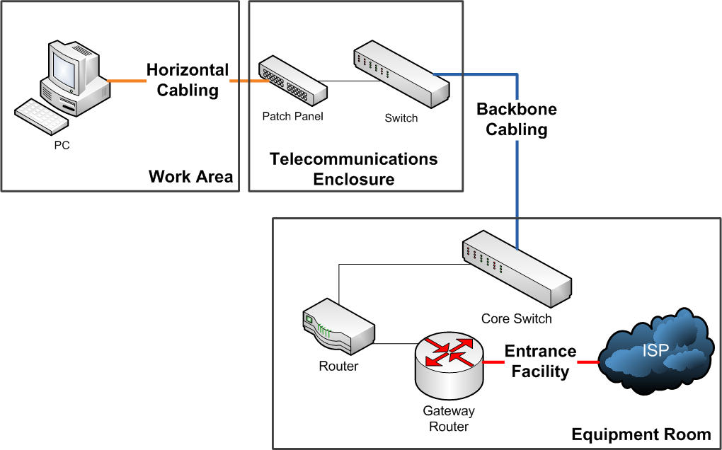 structured cabling components